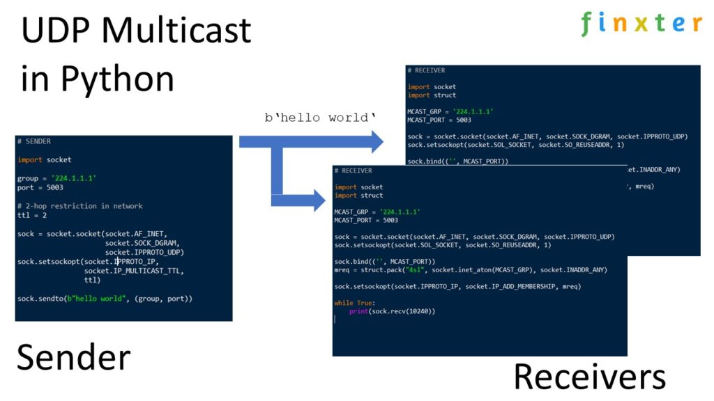 UDP Multicast Send and Receive (Overview)