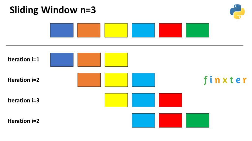Python sliding window