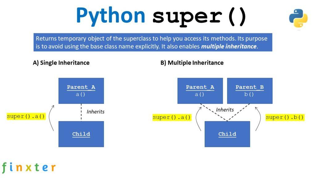 Python super() - Visual Explanation