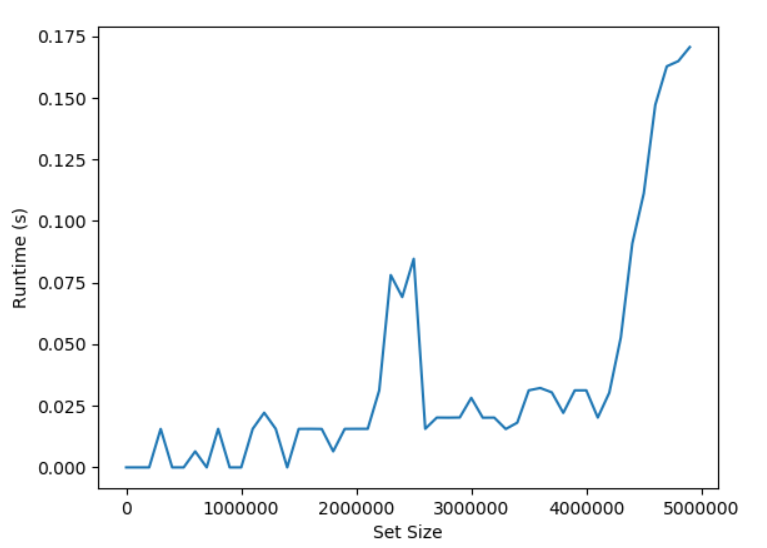 What is the Time Complexity of set.isdisjoint() in Python? Second Experiment