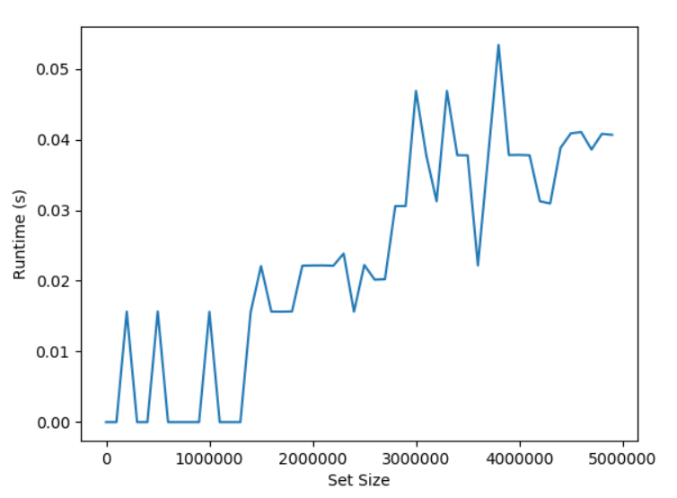 What is the Time Complexity of set.issuperset() in Python?