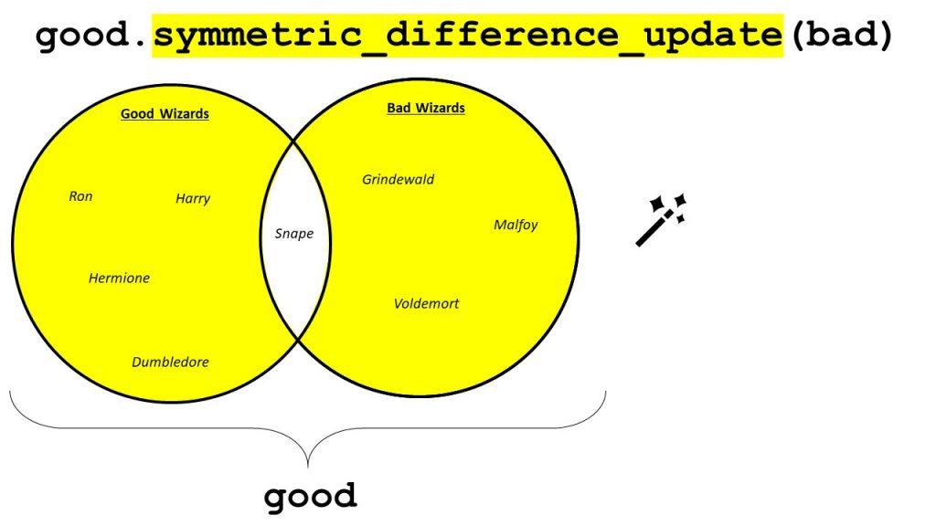 Python Set symmetric_difference_update()