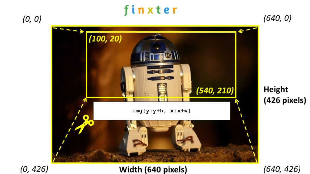 How to Crop an Image Using OpenCV?