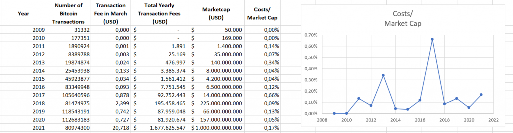 Friction or Relative Costs of the Bitcoin Network