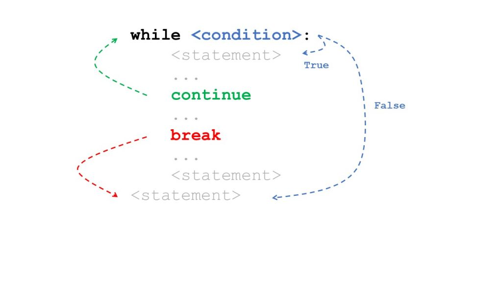 How to Stop a While Loop in Python