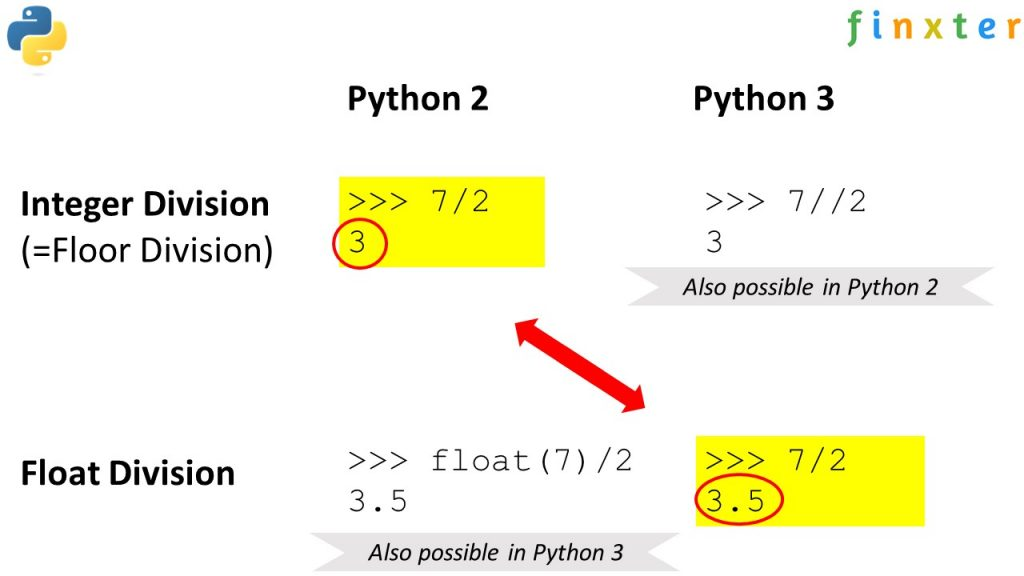 Integer (floor) division vs float division in Python 2 and Python 3