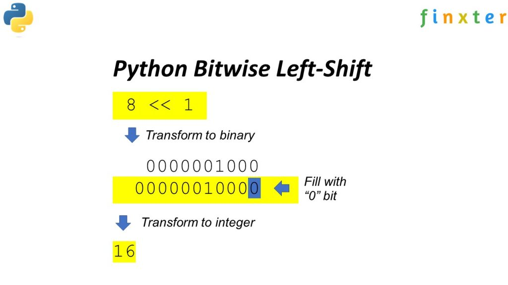 Python Bitwise Left-Shift << Operator