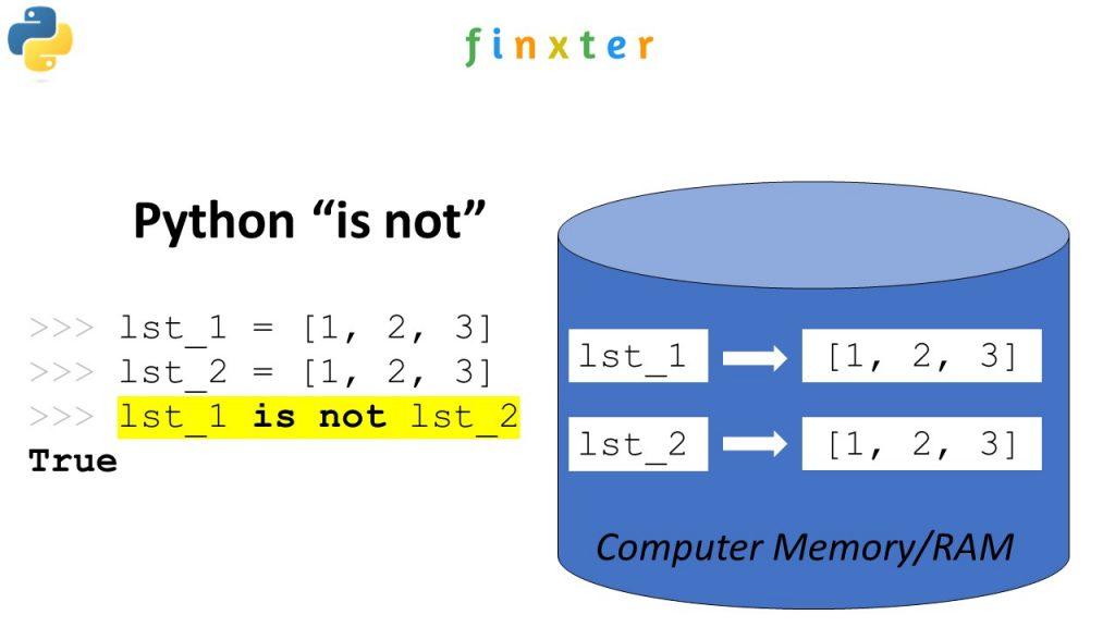 "Python ""is not"" operator"